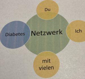 Bildbeschreibung:Grafik die ein Diabetesnetzwerk darstellen soll. Ich und Du mit vielen